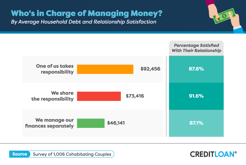 Who's in Charge of Managing Money?