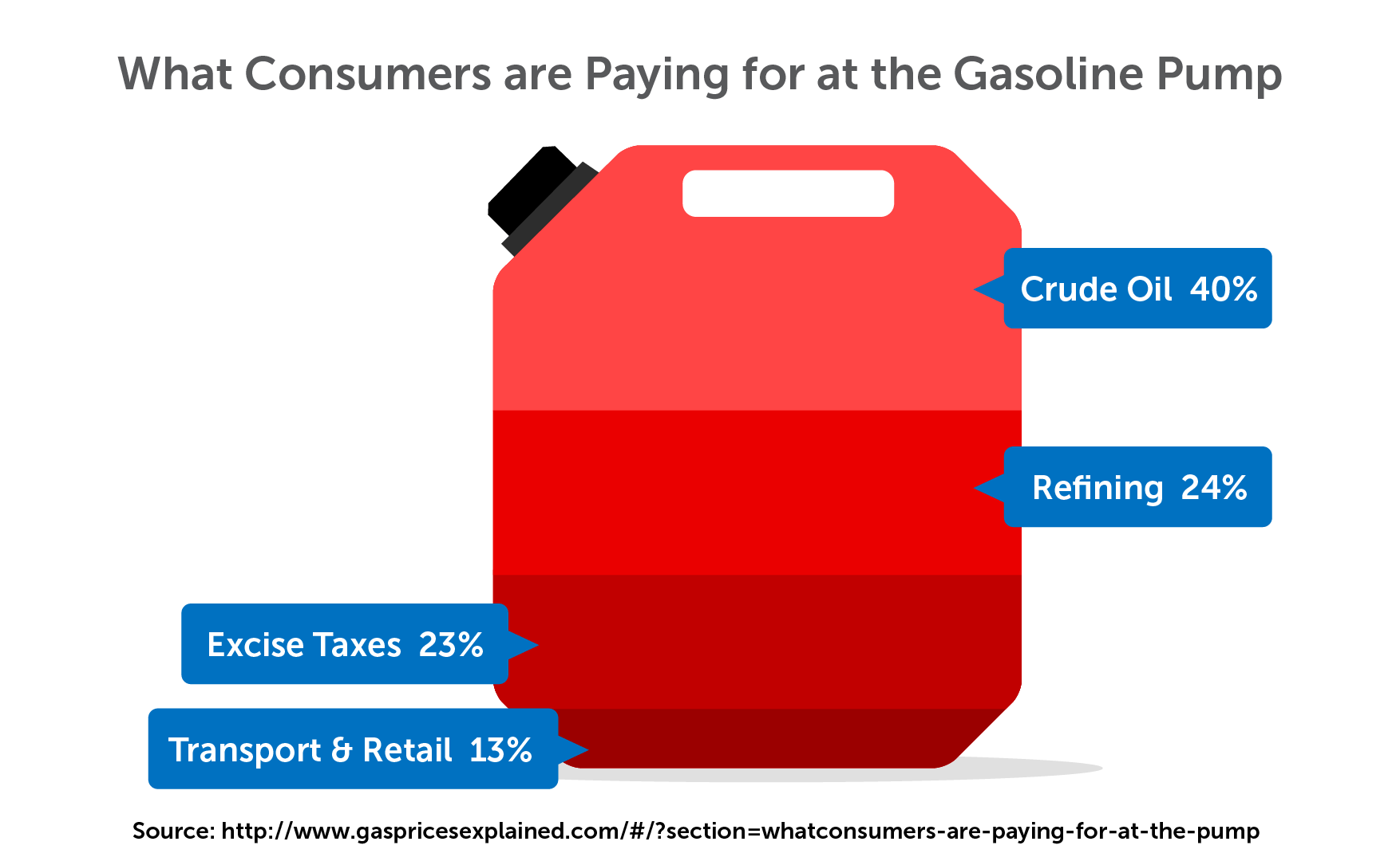 Cost of gasoline explained
