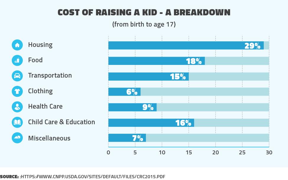 Cost of raising a kid- a breakdown