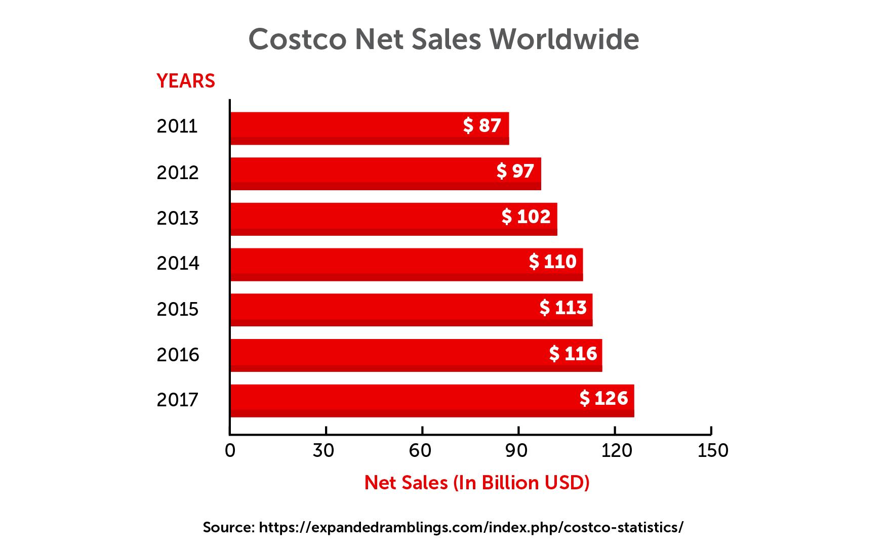 Costco net sales worldwide