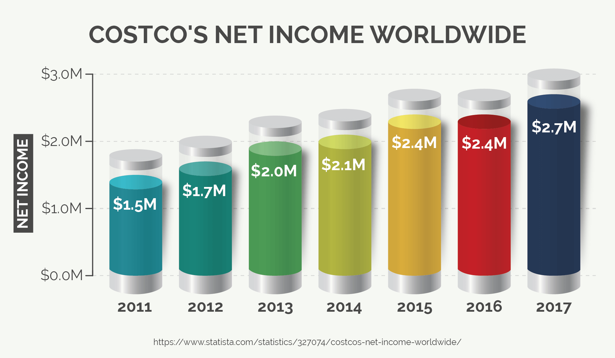 Costco's Net Income Worldwide