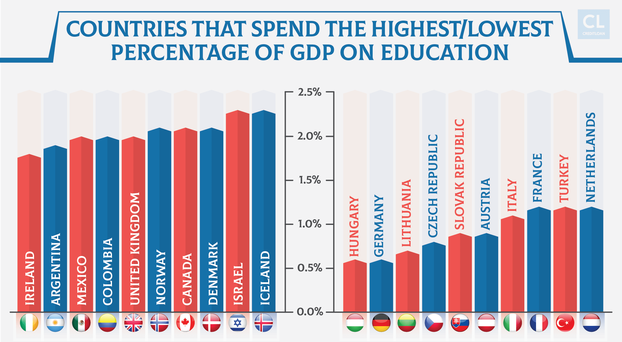 Countries that Spend the Highest and Lowest Percentage of GDP on Education