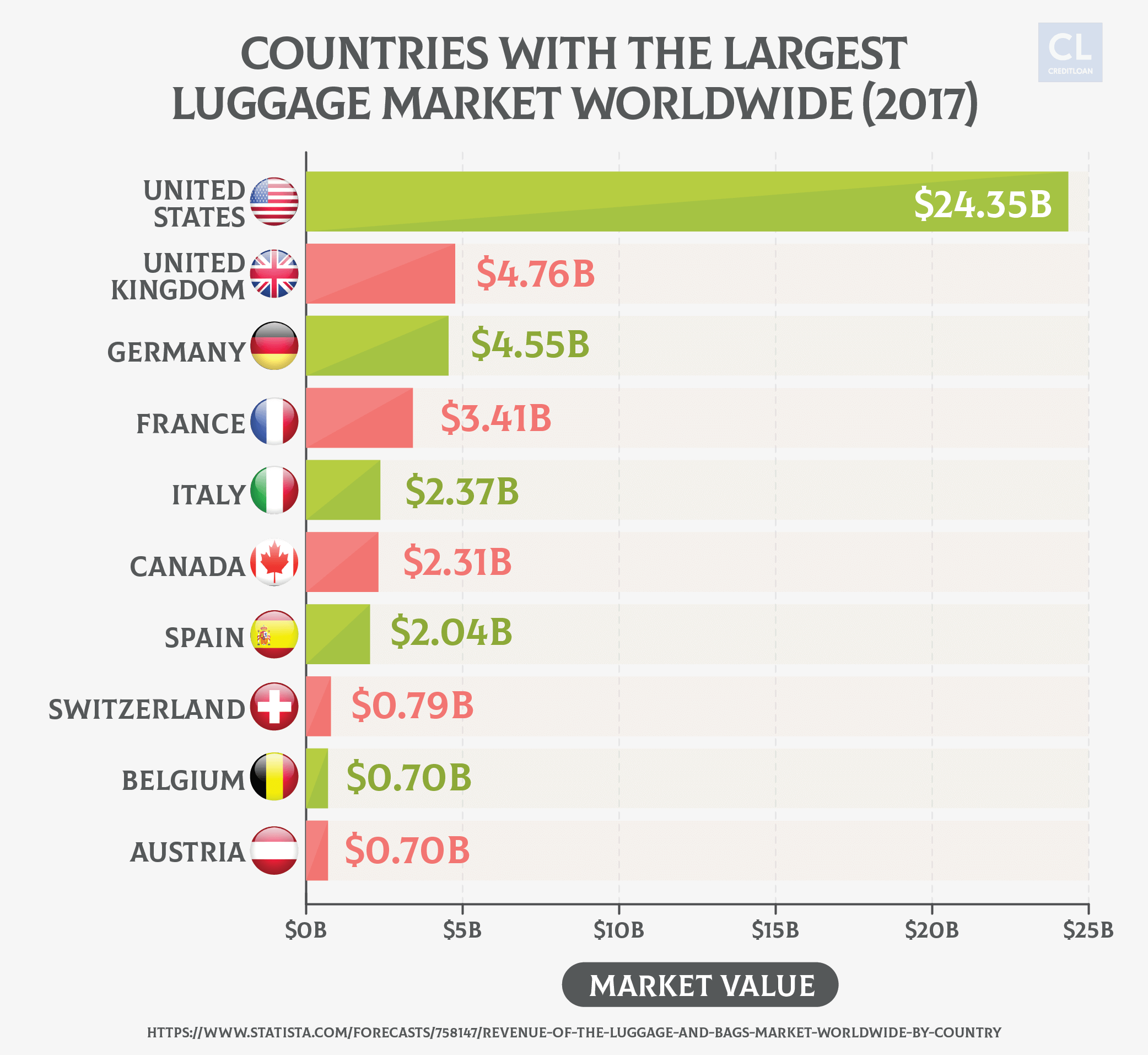Countries with Largest Luggage Sales