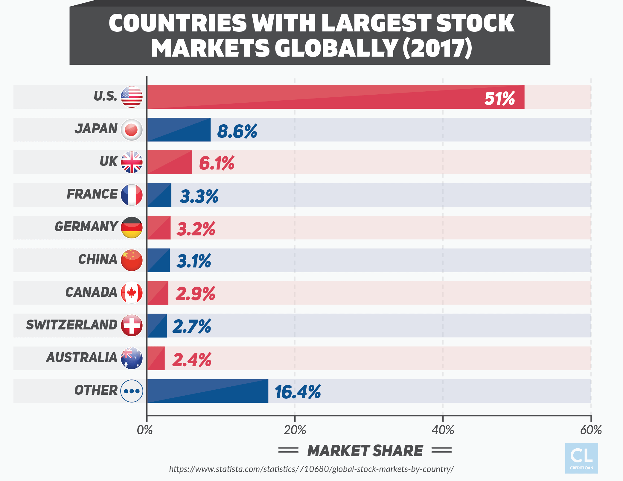 Countries With Largest Stock Markets Globally
