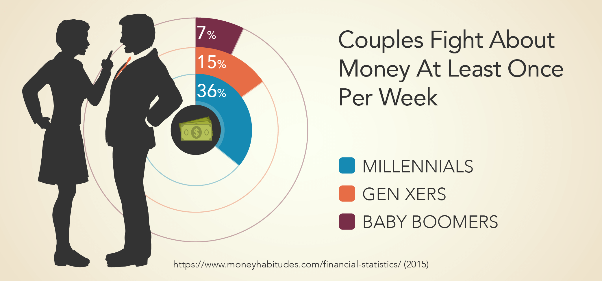 Couples Fight About Money At Least Once Per Week