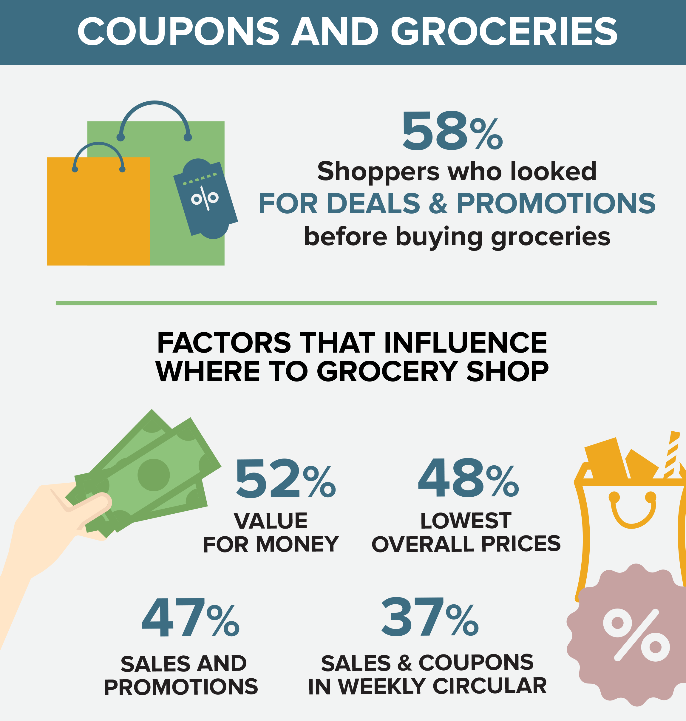 Coupons and groceries