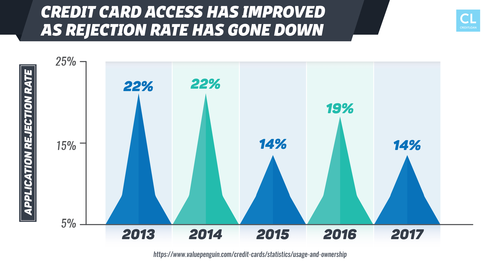 Credit Card Access has Improved as Rejection Rate has Gone Down (2013-2017)