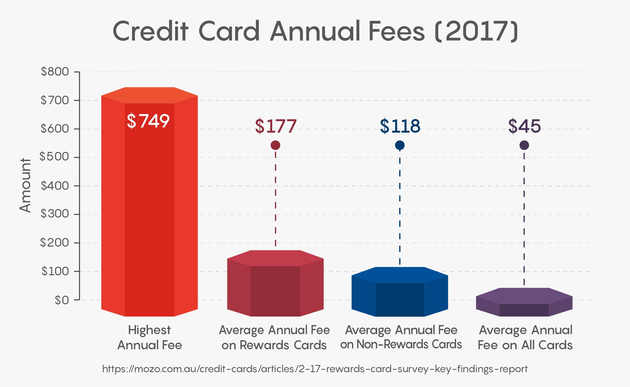 Credit Card Annual Fees (2017)