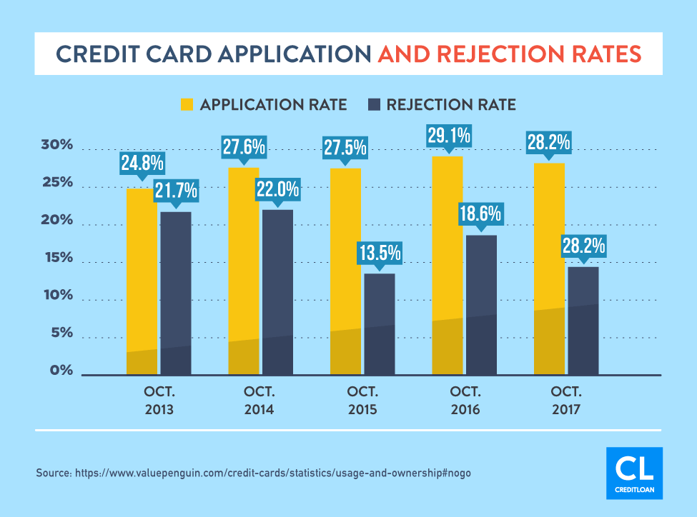Credit Card Application and Rejection Rates from 2013-2017