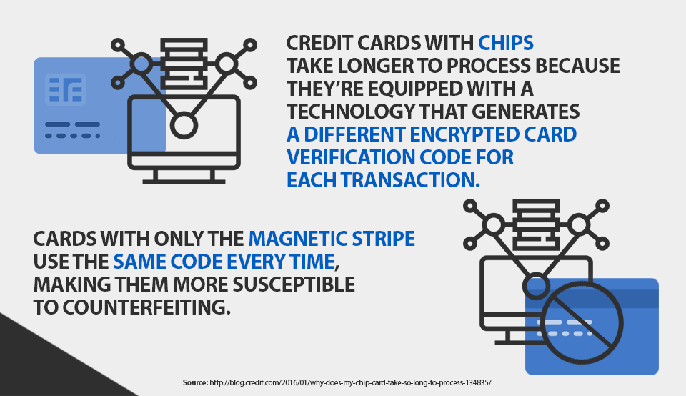 credit cards with chips take longer to process