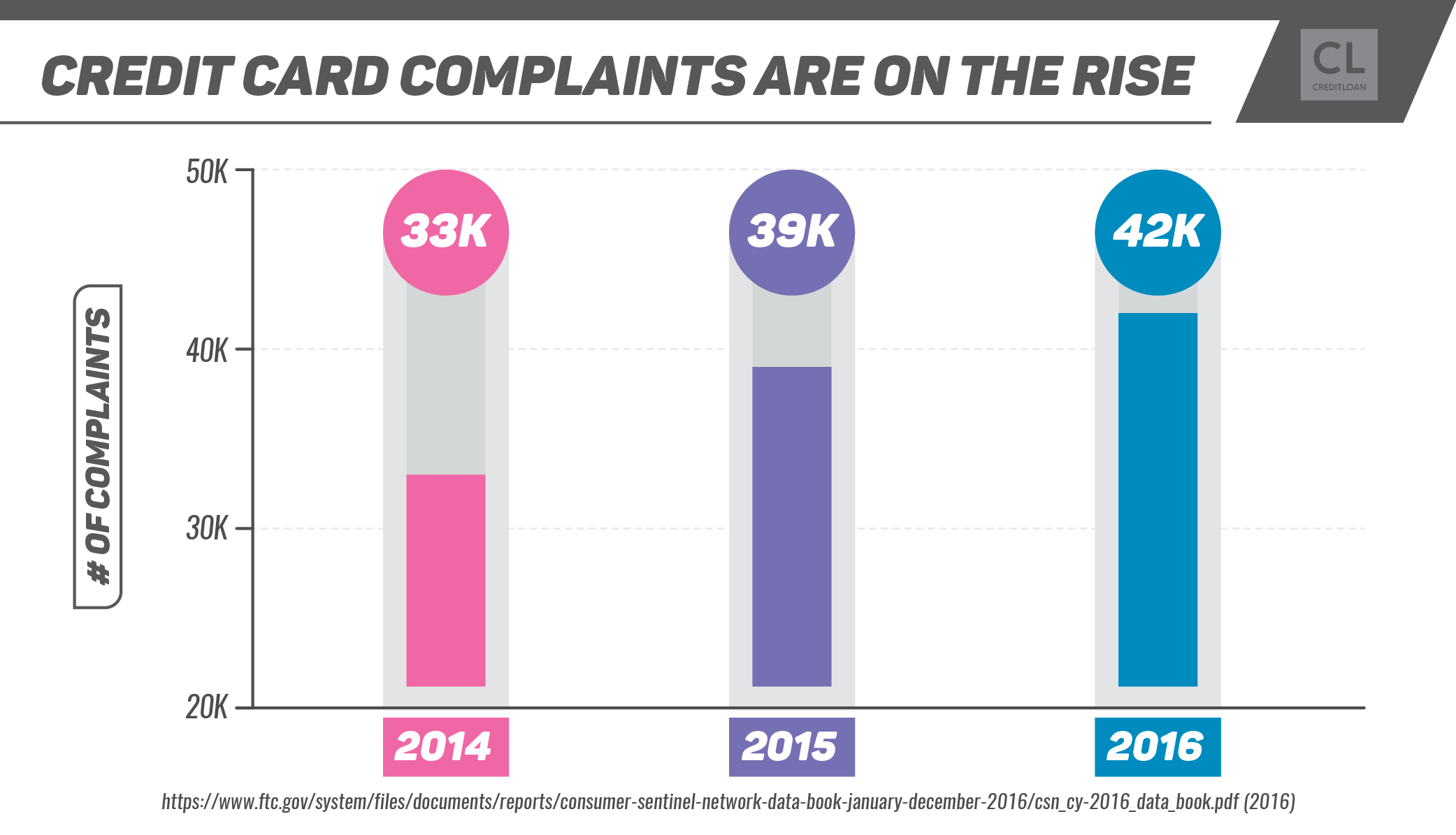 Credit Card Complaints by the Numbers 2014-2016