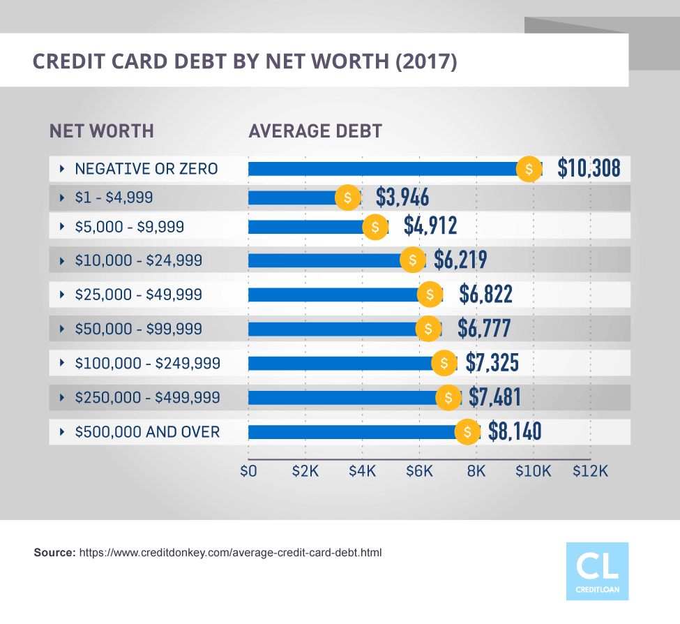 Credit Card Debt by Net Worth in 2017