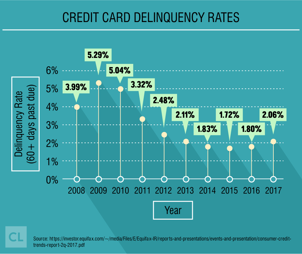 Credit Card Delinquency Rates from 2008-2017