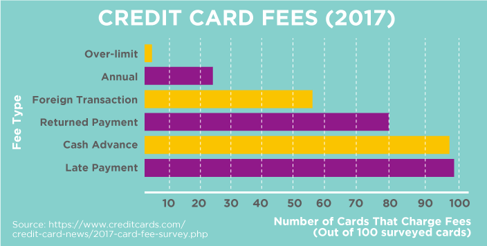 Credit Card Fees (2017)
