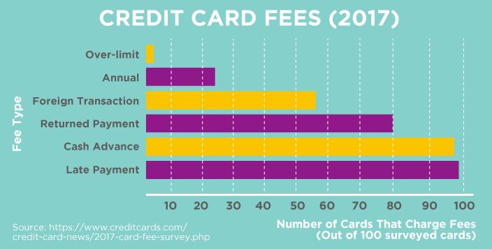 Credit Card Fees (2017)