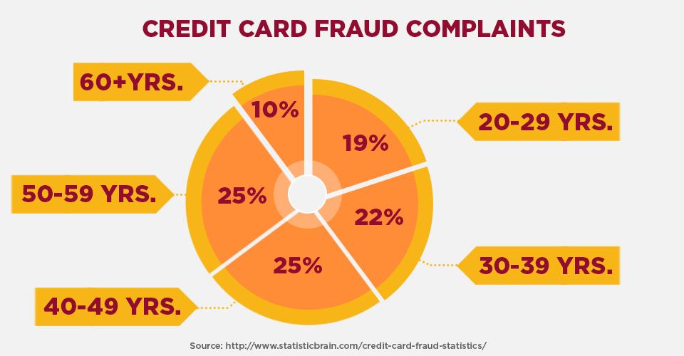 credit card fraud complaints