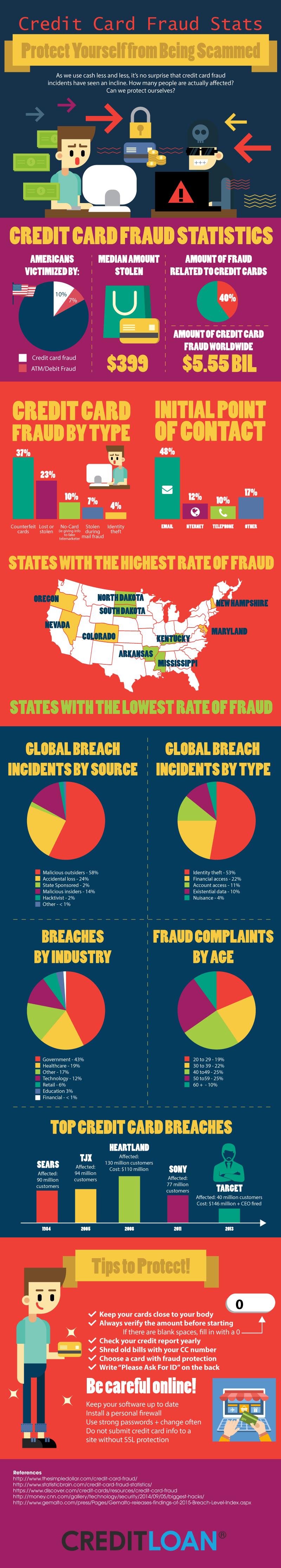 credit card fraud stats