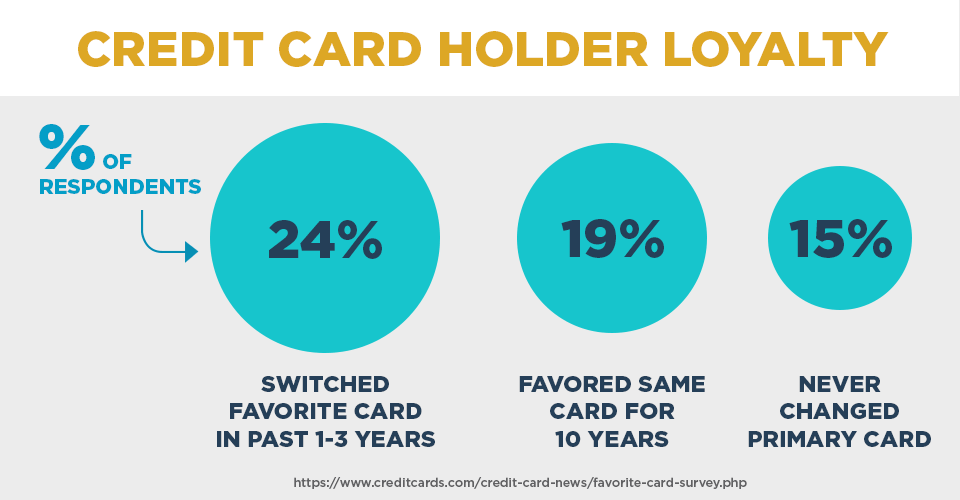 Credit card holder loyalty
