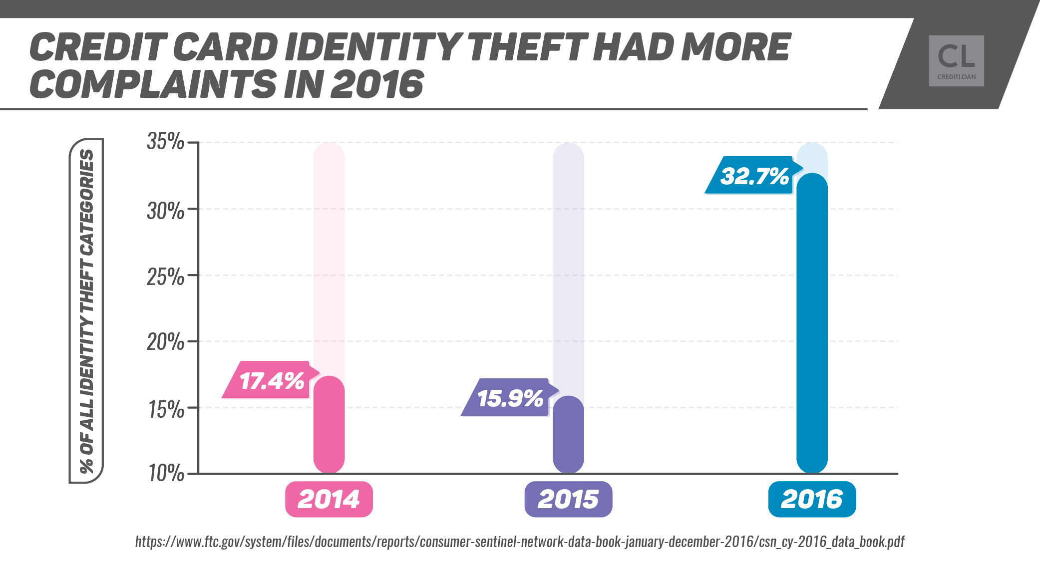 Credit Card Identity Theft 2014-2016
