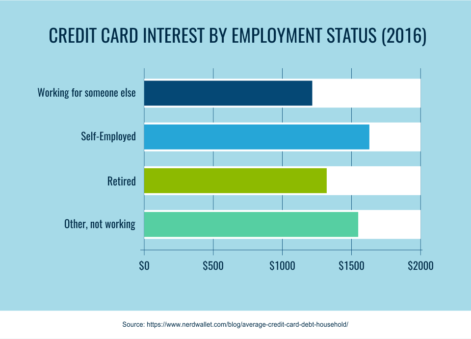 Credit card interest by employment status