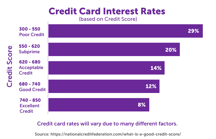 Credit card interest rates based on credit scores
