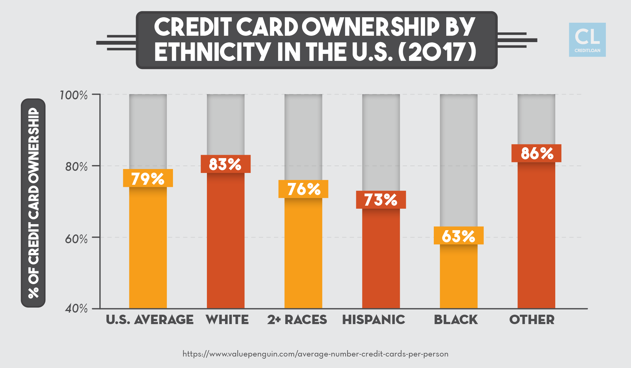 Credit Card Ownership by Ethnicity in the U.S.