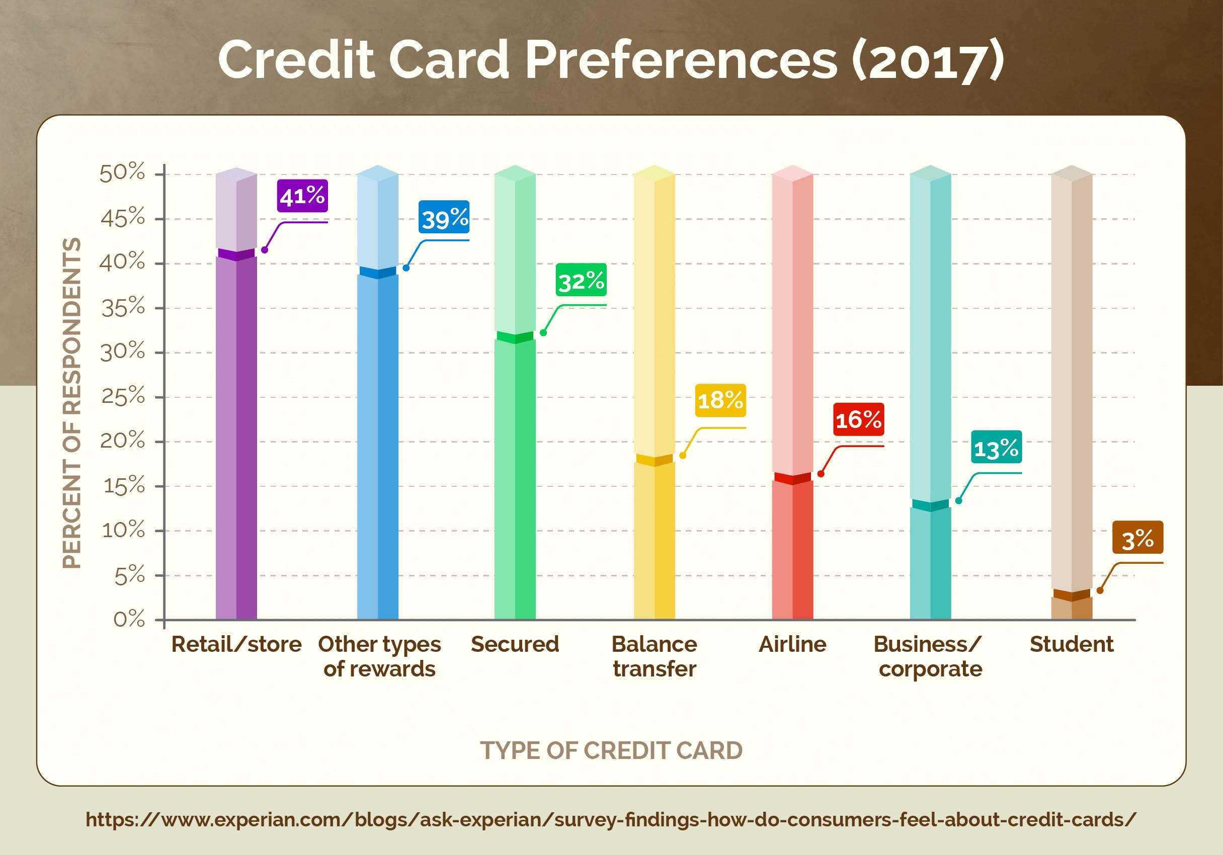Credit Card Preferences (2017)