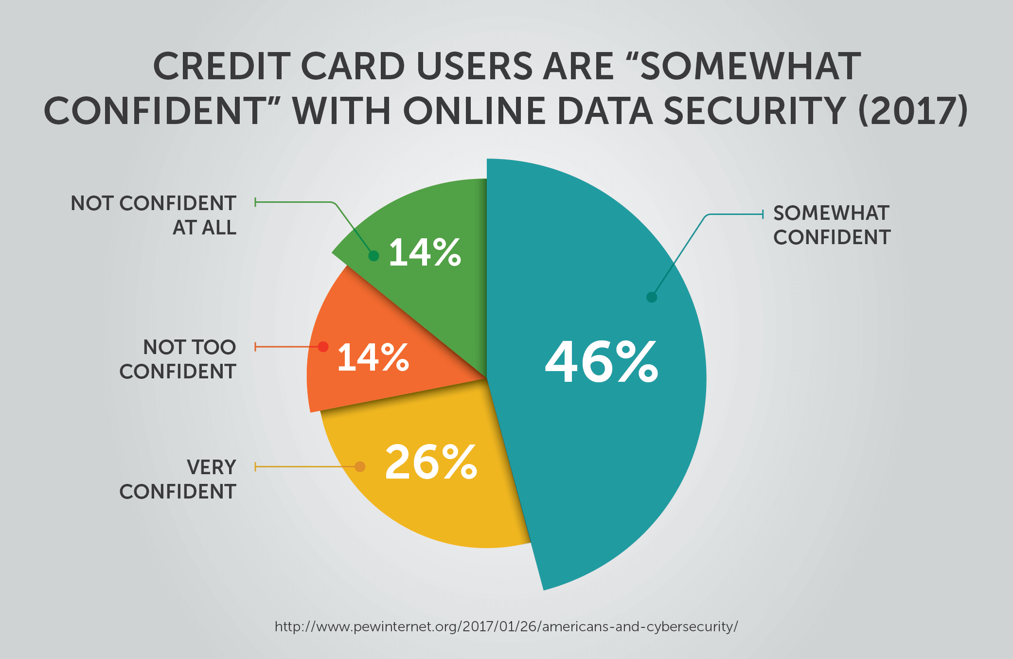 Credit Card Users are Somewhat Confident with Online Data Security (2017)