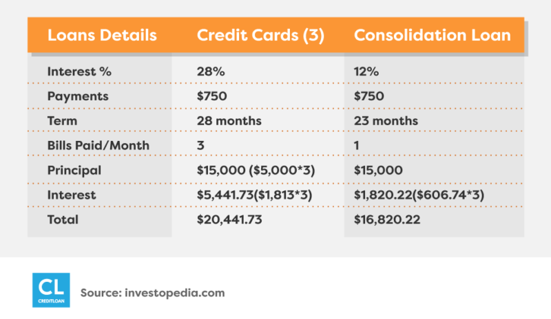 credit card vs consolidation personal loan chart