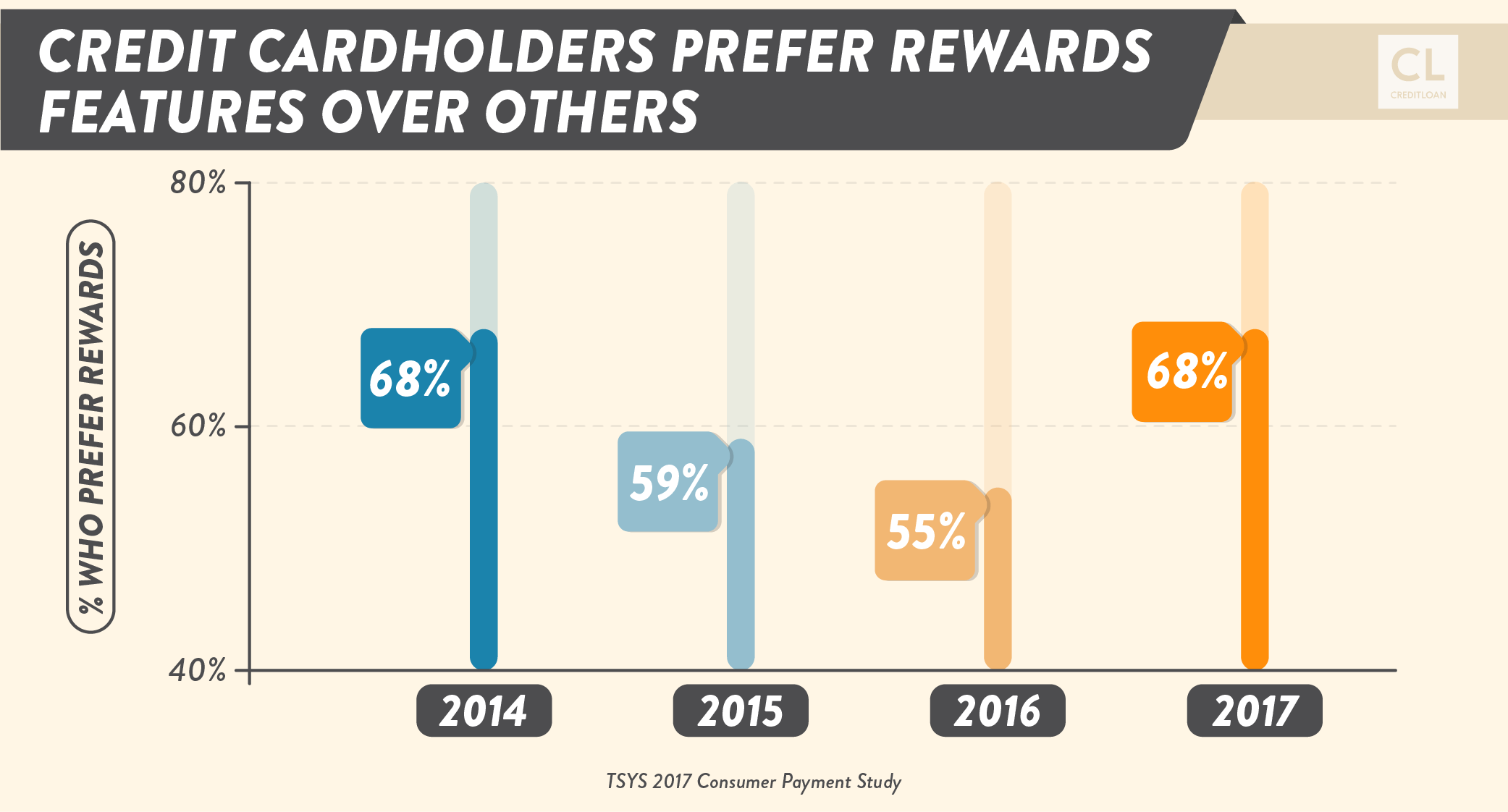 Credit Cardholders Prefer Rewards Features Over Others