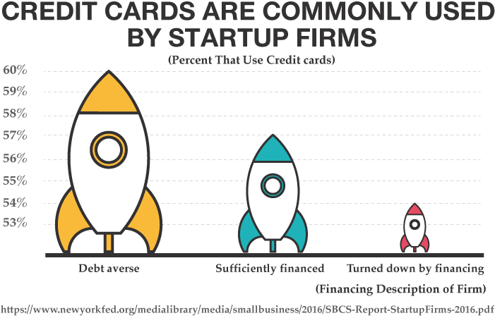 Ink business cash credit card vs citi double cash creditloan credit cards are commonly used by startup firms reheart Image collections
