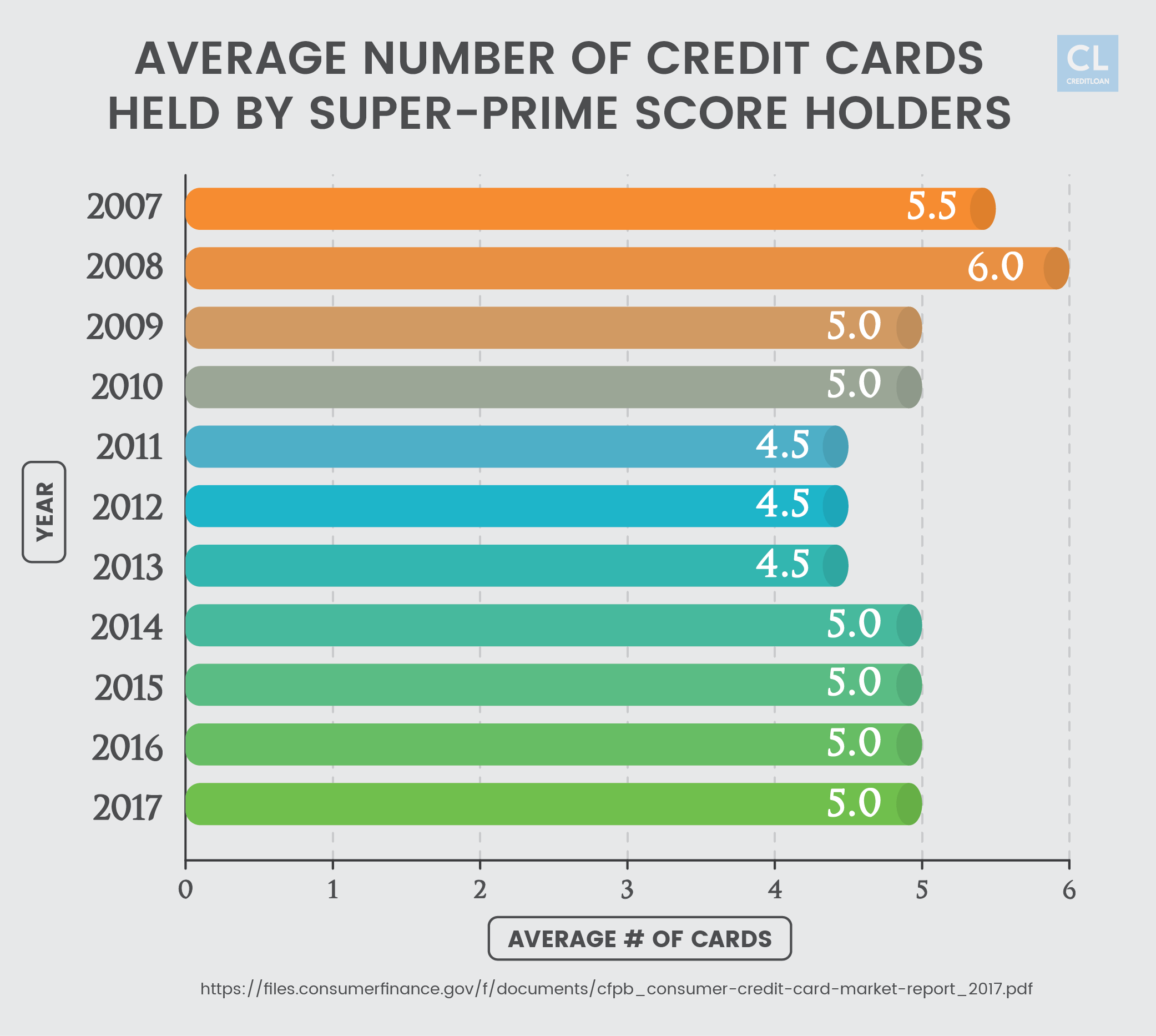 Credit Cards Held by Super-prime Score Holders from 2007-2017