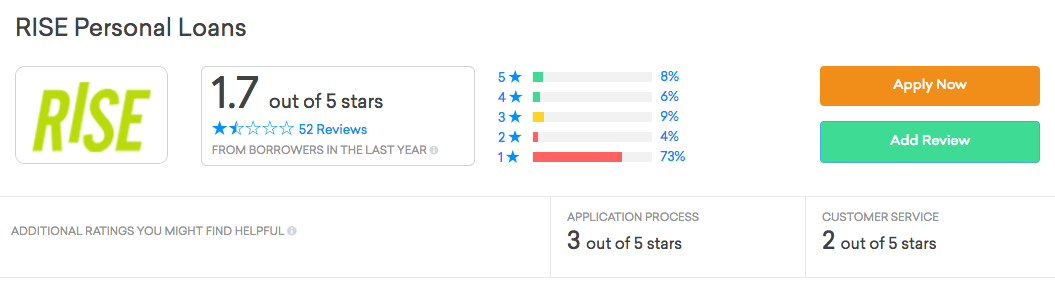 Credit Karma's reviews on RISE