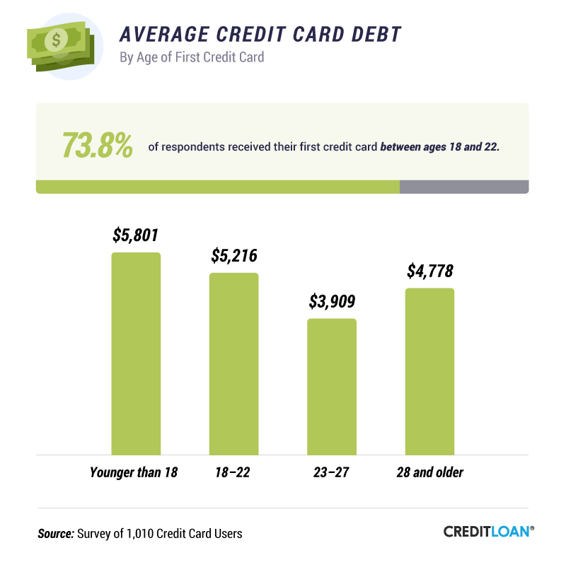 Average Credit Card Debt By Age of First Credit Card