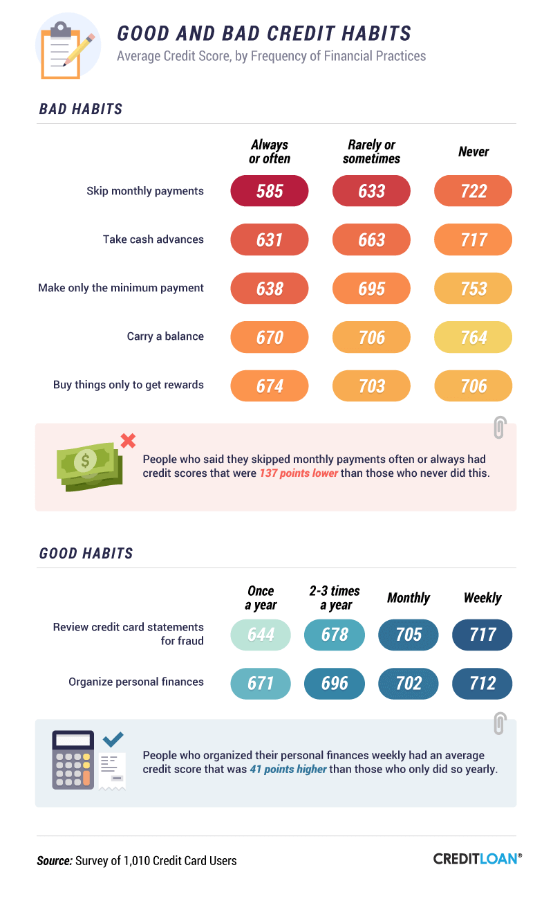 Good And Bad Credit Habits