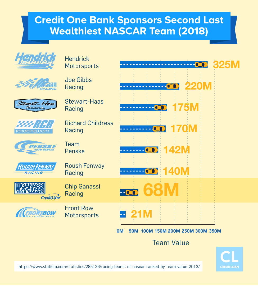 Credit One Bank Sponsors Second Last Wealthiest NASCAR Team in 2018