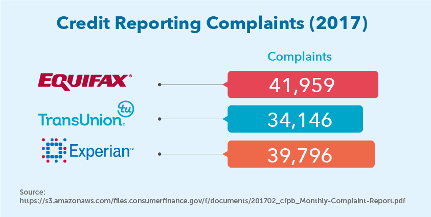 Credit Reporting Complaints (2017)