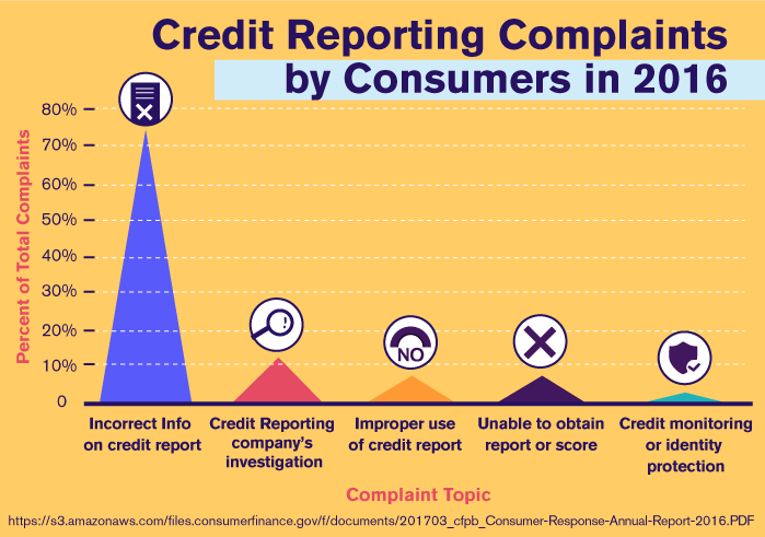 Credit Reporting Complaints by Consumers in 2016