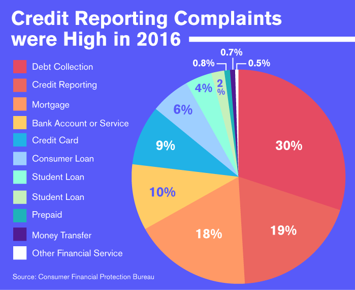 Credit Reporting Complaints were High in 2016