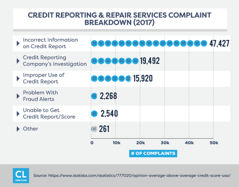 credit reporting survey animated image