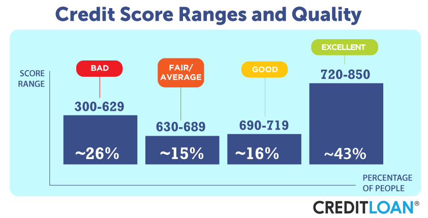 credit score ranges and quality