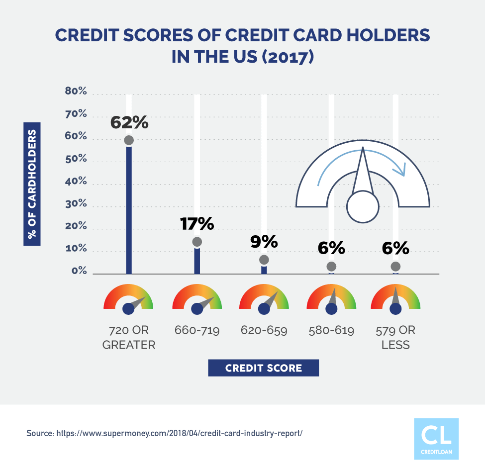 Credit Scores of Credit Card Holders in the US (2017)