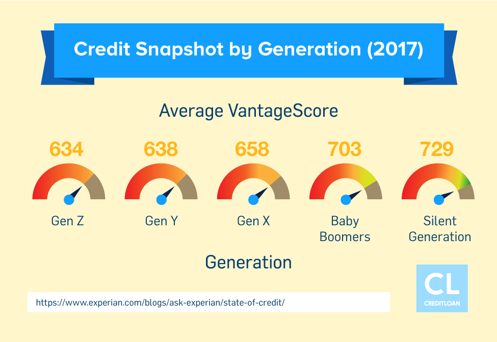 Credit Snapshot by Generation in 2017