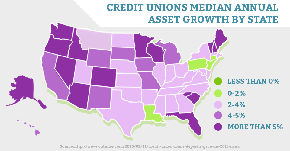 Credit Union Assets in the USA