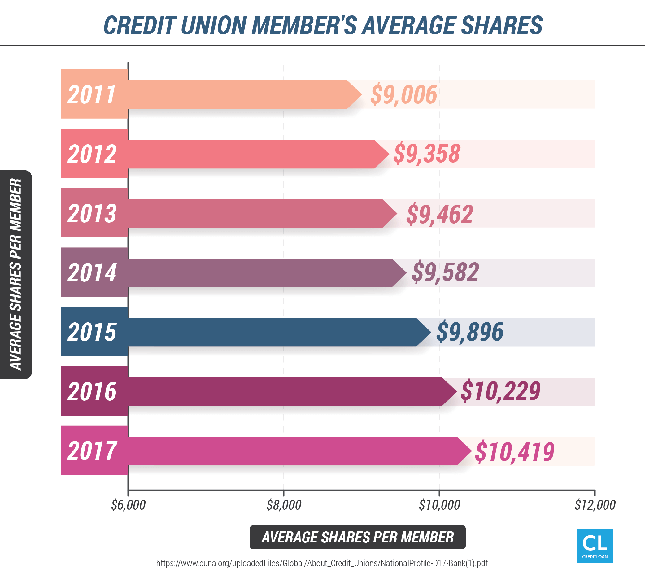 Popular Credit Unions You Need to Know About - CreditLoan com®