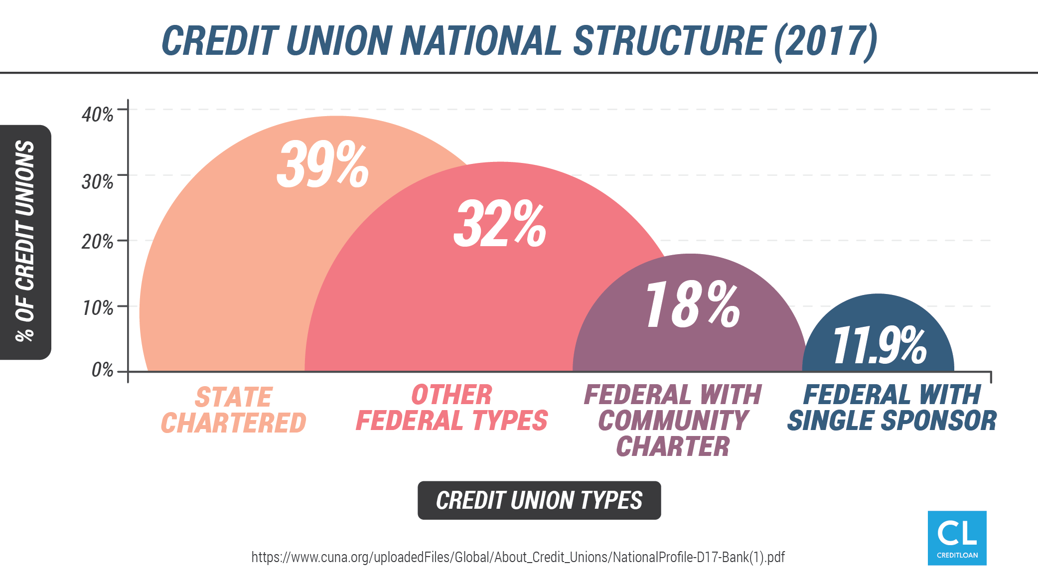 Graphic of how credit unions are structured