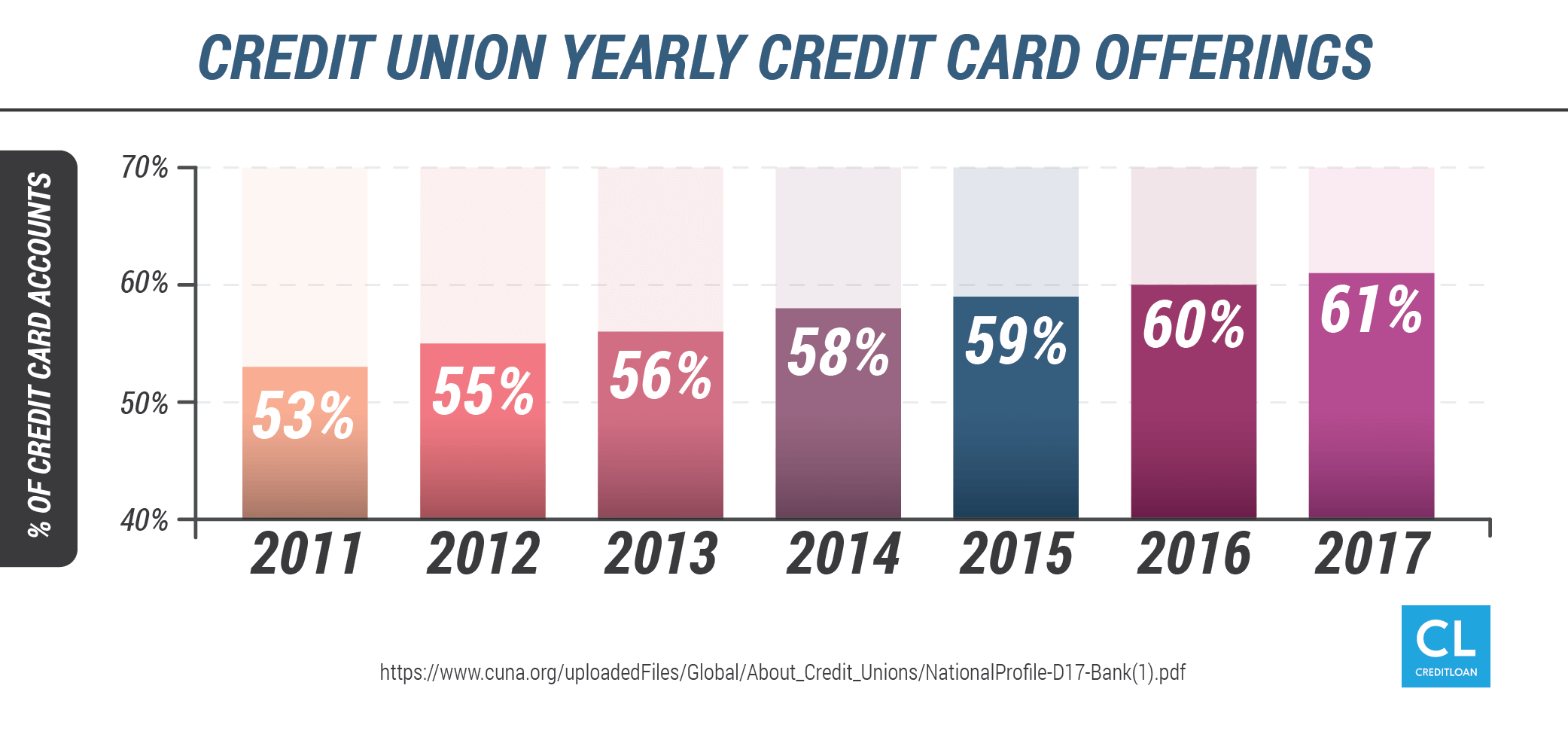 Credit Union Yearly Credit Card Offerings from 2011-2017