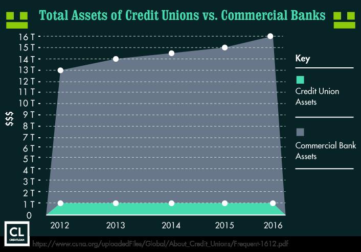 Credit Unions versus Banks Asset stats
