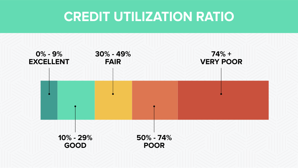 Credit Utilization Ratio
