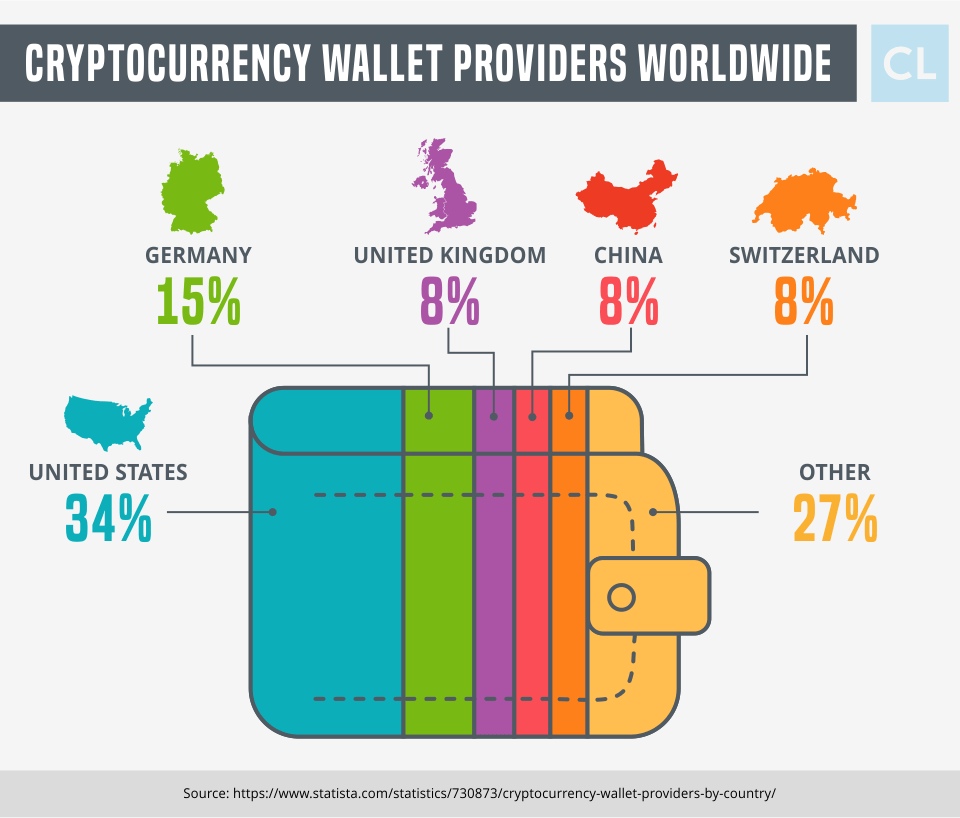 Cryptocurrency Wallet Providers Worldwide